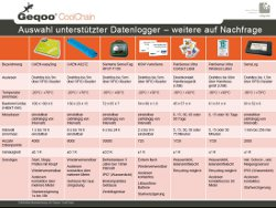 Übersicht unterstützte Datenlogger für Geqoo CoolChain